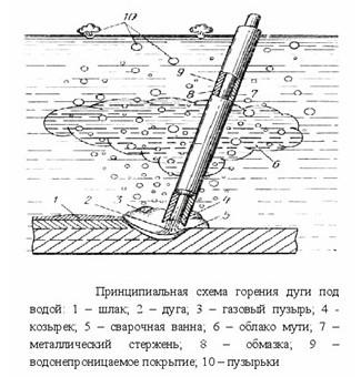 Схема горения дуги