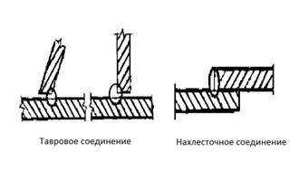 Схема шва