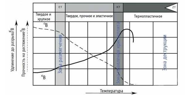 Процесс изменения структуры полимера при повышении температуры