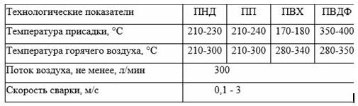 Примеры технических параметров сварки