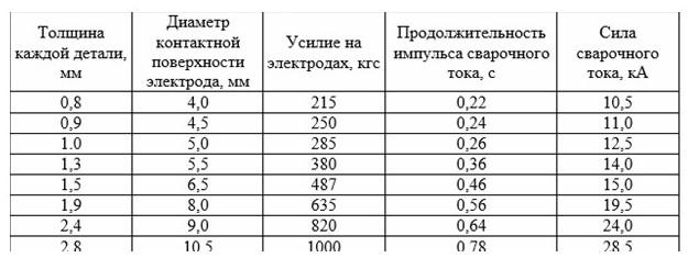 Примерный режим применения электродов