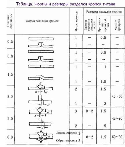 Варианты обработки кромок соединяемых деталей
