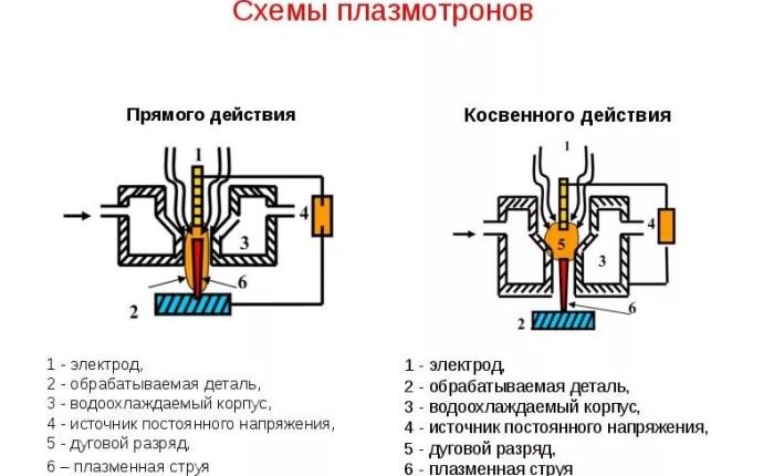 Схемы плазмотронов